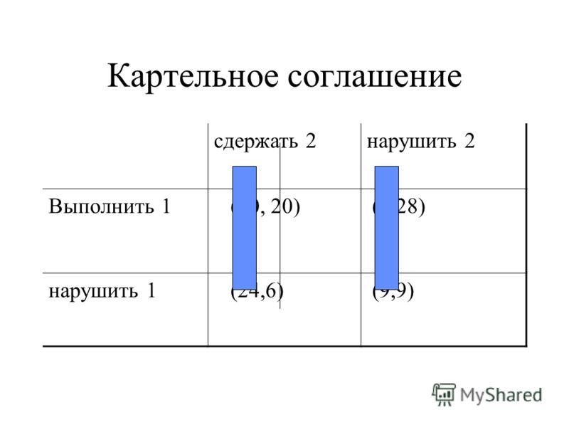 Картельное соглашение сдержать 2нарушить 2 Выполнить 1 (20, 20) (6,28) нарушить 1 (24,6) (9,9)