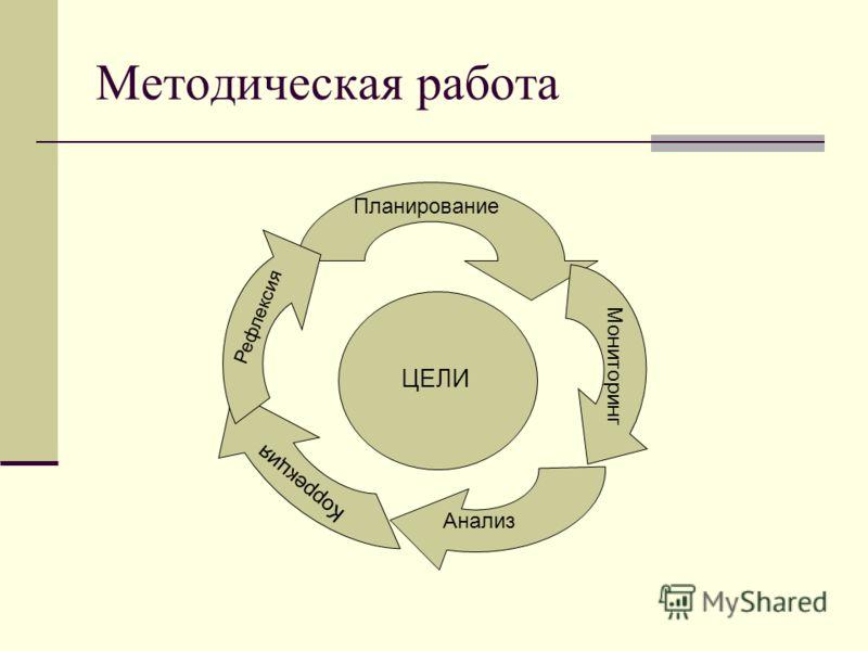 Методическая работа ЦЕЛИ Планирование Мониторинг Анализ Коррекция Рефлексия