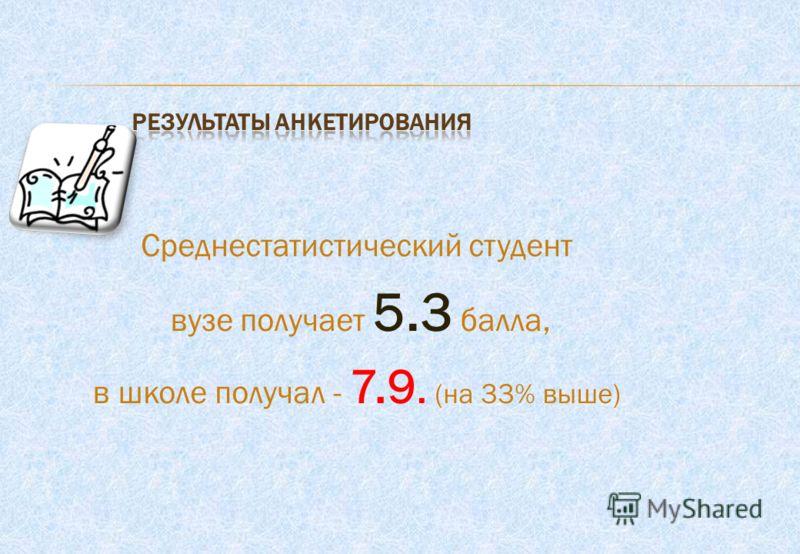 Среднестатистический студент вузе получает 5.3 балла, в школе получал - 7.9. (на 33% выше)