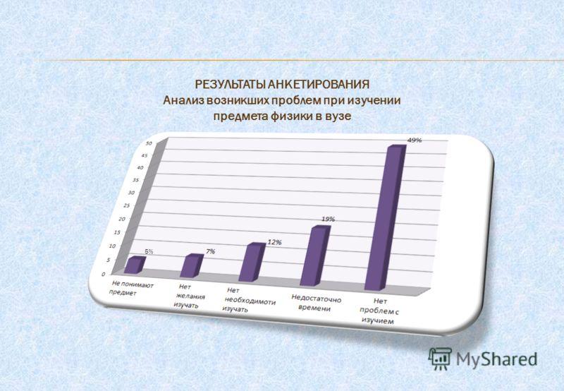 5% РЕЗУЛЬТАТЫ АНКЕТИРОВАНИЯ Анализ возникших проблем при изучении предмета физики в вузе