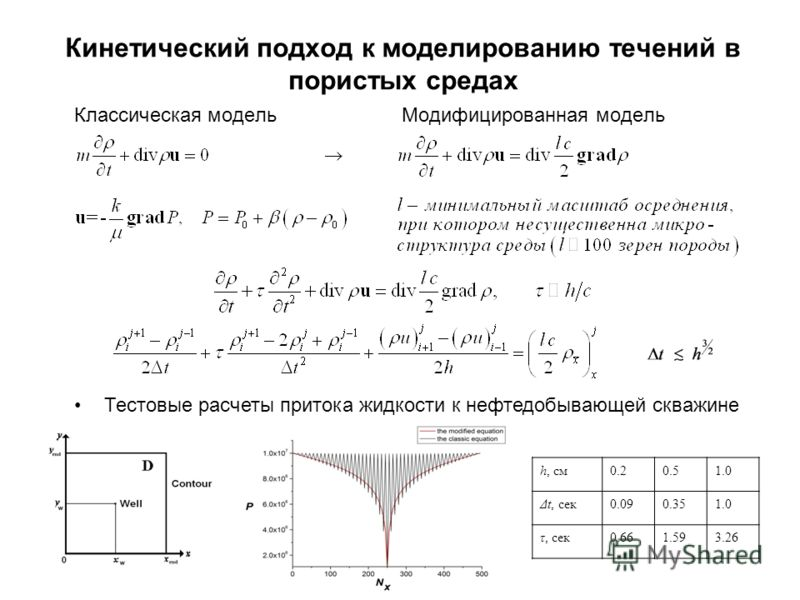 Кинетический подход к моделированию течений в пористых средах Классическая модельМодифицированная модель Тестовые расчеты притока жидкости к нефтедобывающей скважине h, см0.20.51.0 Δt, сек0.090.351.0 τ, сек0.661.593.26