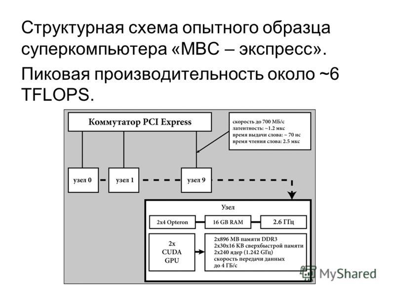 Структурная схема опытного образца суперкомпьютера «МВС – экспресс». Пиковая производительность около ~6 TFLOPS.