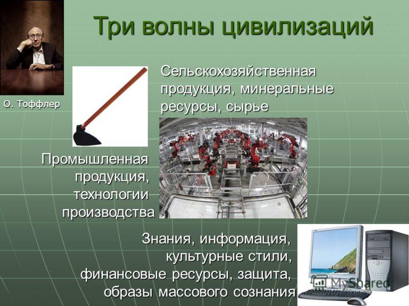 Три волны цивилизаций О. Тоффлер Сельскохозяйственная продукция, минеральные ресурсы, сырье Промышленнаяпродукция,технологиипроизводства Знания, информация, культурные стили, финансовые ресурсы, защита, образы массового сознания