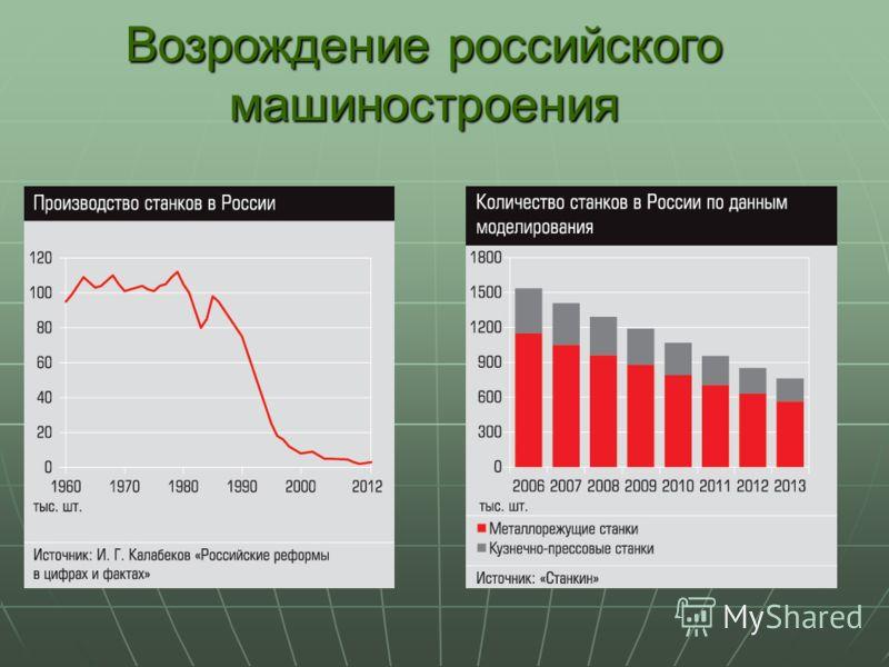 Возрождение российского машиностроения