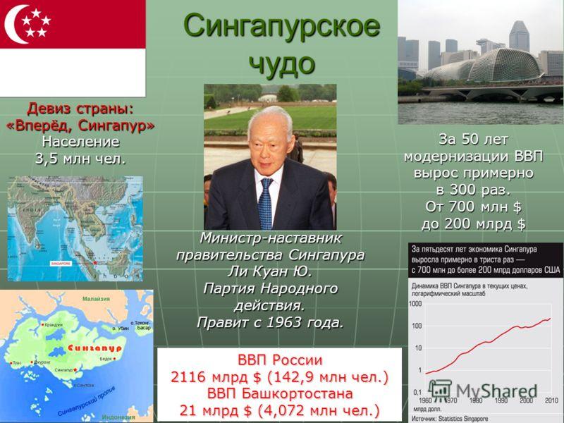 Сингапурское чудо За 50 лет модернизации ВВП вырос примерно в 300 раз. От 700 млн $ до 200 млрд $ ВВП России 2116 млрд $ (142,9 млн чел.) ВВП Башкортостана 21 млрд $ (4,072 млн чел.) Министр-наставник правительства Сингапура Ли Куан Ю. Партия Народно