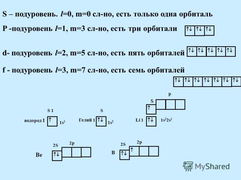 S – подуровень. l=0, m=0 сл-но, есть только одна орбиталь P -подуровень l=1, m=3 сл-но, есть три орбитали d- подуровень l=2, m=5 сл-но, есть пять орбиталей f - подуровень l=3, m=7 сл-но, есть семь орбиталей S 1 1s 1 водород 1 S Гелий 1 1s 2 p S Li 11
