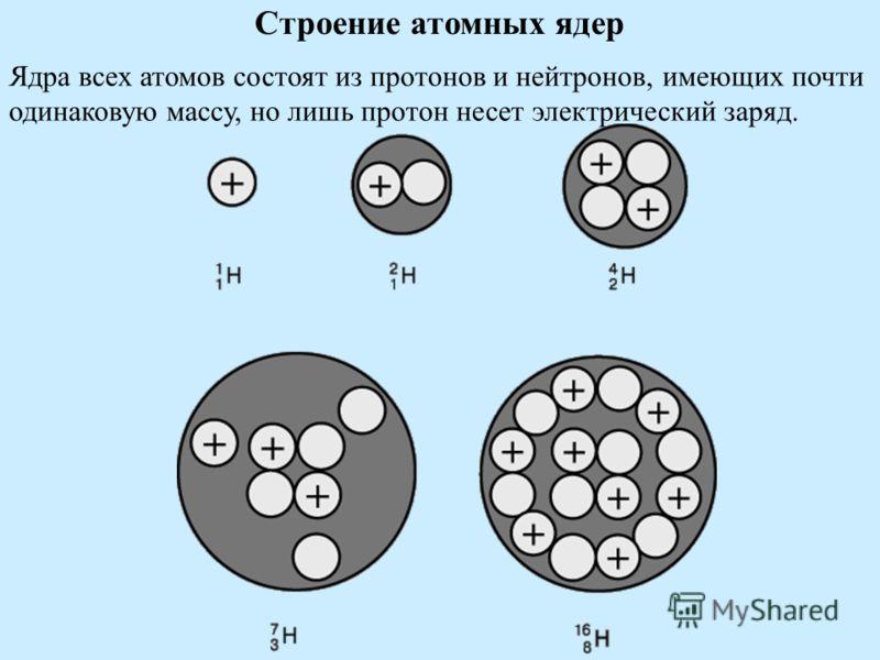 Строение атомных ядер Ядра всех атомов состоят из протонов и нейтронов, имеющих почти одинаковую массу, но лишь протон несет электрический заряд.