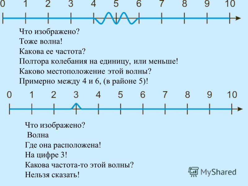Что изображено? Тоже волна! Какова ее частота? Полтора колебания на единицу, или меньше! Каково местоположение этой волны? Примерно между 4 и 6, (в районе 5)! Что изображено? Волна Где она расположена! На цифре 3! Какова частота-то этой волны? Нельзя
