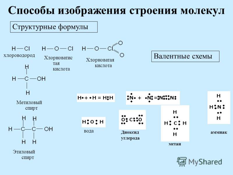 Способы изображения строения молекул Структурные формулы Валентные схемы Хлорноватис тая кислота хлороводород Хлорноватая кислота Этиловый спирт Метиловый спирт аммиак вода Диоксид углерода метан