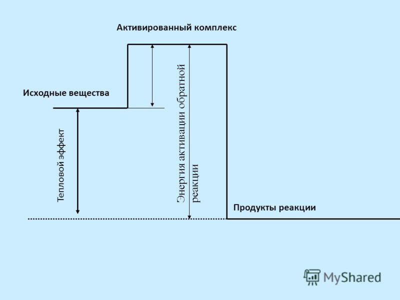Исходные вещества Активированный комплекс Продукты реакции Тепловой эффект Энергия активации обратной реакции