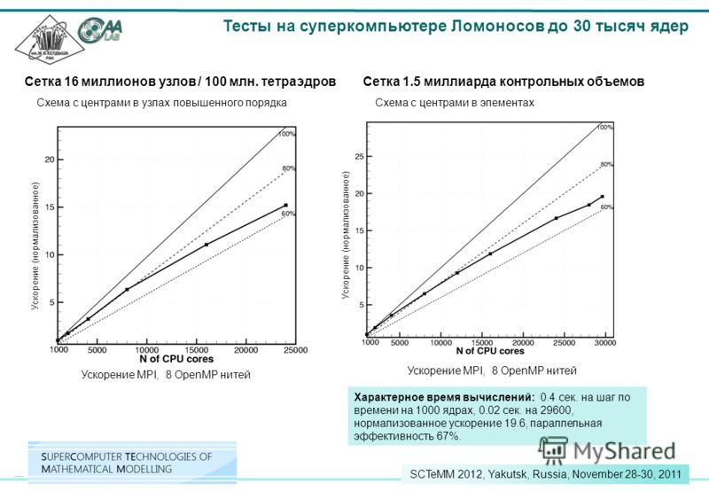 12 SCTeMM 2012, Yakutsk, Russia, November 28-30, 2011 Тесты на суперкомпьютере Ломоносов до 30 тысяч ядер Сетка 1.5 миллиарда контрольных объемов Схема с центрами в элементах Характерное время вычислений: 0.4 сек. на шаг по времени на 1000 ядрах, 0.0