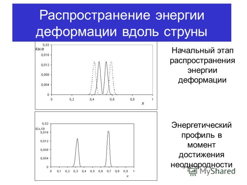Начальный этап распространения энергии деформации Энергетический профиль в момент достижения неоднородности Распространение энергии деформации вдоль струны