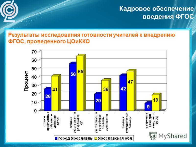 Результаты исследования готовности учителей к внедрению ФГОС, проведенного ЦОиККО Кадровое обеспечение введения ФГОС