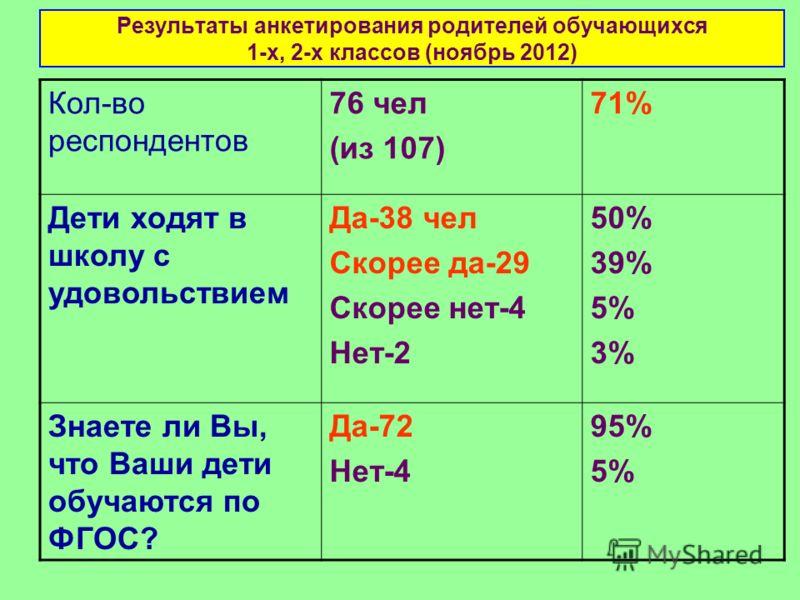Результаты анкетирования родителей обучающихся 1-х, 2-х классов (ноябрь 2012) Кол-во респондентов 76 чел (из 107) 71% Дети ходят в школу с удовольствием Да-38 чел Скорее да-29 Скорее нет-4 Нет-2 50% 39% 5% 3% Знаете ли Вы, что Ваши дети обучаются по