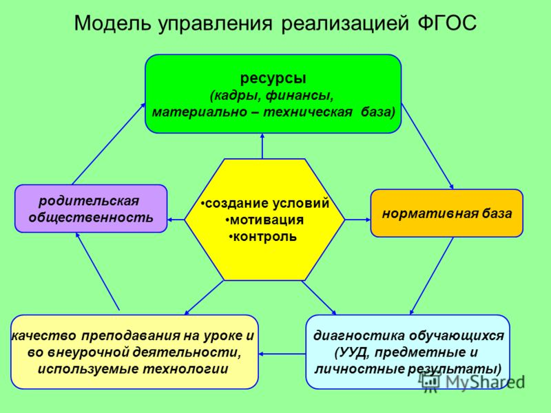 Модель управления реализацией ФГОС создание условий мотивация контроль ресурсы (кадры, финансы, материально – техническая база) нормативная база диагностика обучающихся (УУД, предметные и личностные результаты) качество преподавания на уроке и во вне