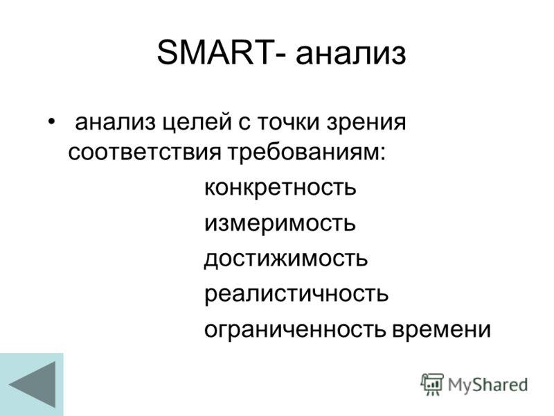 SMART- анализ анализ целей с точки зрения соответствия требованиям: конкретность измеримость достижимость реалистичность ограниченность времени
