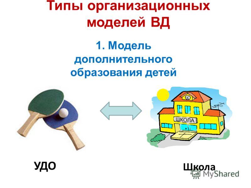 УДО Школа Типы организационных моделей ВД 1. Модель дополнительного образования детей