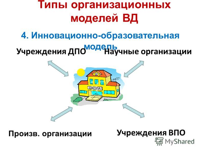 Типы организационных моделей ВД 4. Инновационно-образовательная модель Учреждения ВПО Произв. организации Учреждения ДПОНаучные организации