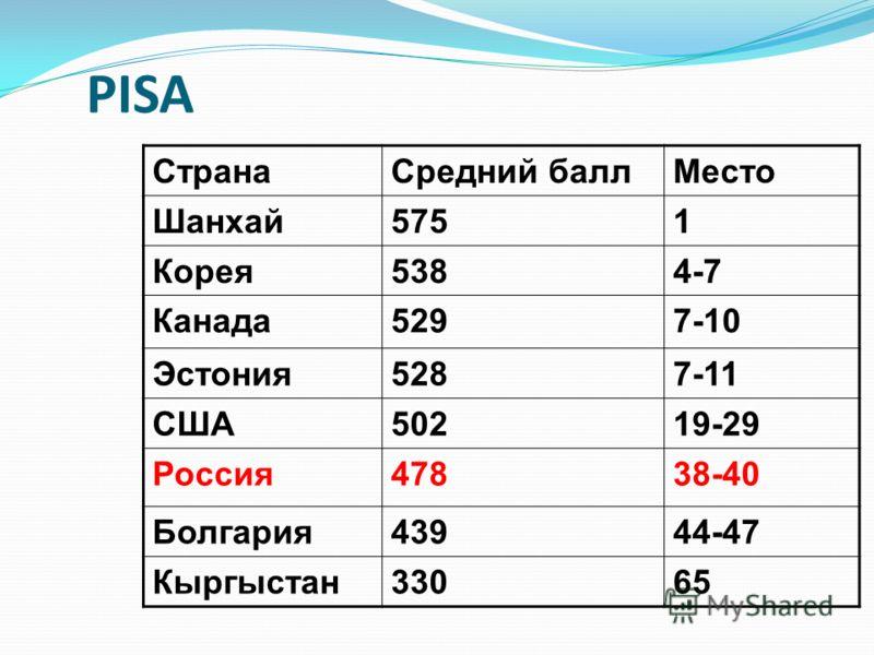 PISA СтранаСредний баллМесто Шанхай5751 Корея5384-7 Канада5297-10 Эстония5287-11 США50219-29 Россия47838-40 Болгария43944-47 Кыргыстан33065
