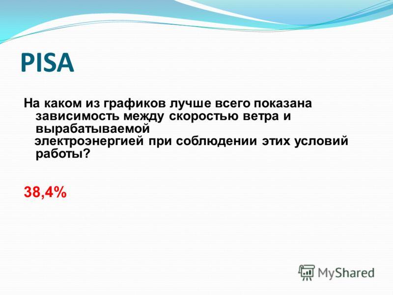 PISA На каком из графиков лучше всего показана зависимость между скоростью ветра и вырабатываемой электроэнергией при соблюдении этих условий работы? 38,4%