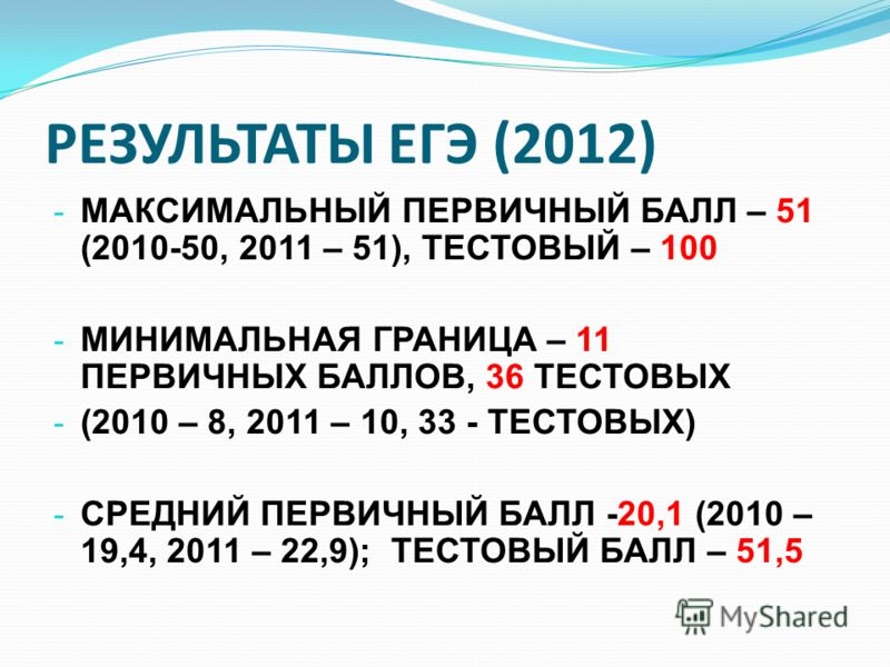 РЕЗУЛЬТАТЫ ЕГЭ (2012) - МАКСИМАЛЬНЫЙ ПЕРВИЧНЫЙ БАЛЛ – 51 (2010-50, 2011 – 51), ТЕСТОВЫЙ – 100 - МИНИМАЛЬНАЯ ГРАНИЦА – 11 ПЕРВИЧНЫХ БАЛЛОВ, 36 ТЕСТОВЫХ - (2010 – 8, 2011 – 10, 33 - ТЕСТОВЫХ) - СРЕДНИЙ ПЕРВИЧНЫЙ БАЛЛ -20,1 (2010 – 19,4, 2011 – 22,9); Т