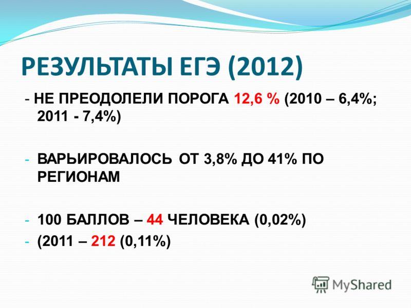 РЕЗУЛЬТАТЫ ЕГЭ (2012) - НЕ ПРЕОДОЛЕЛИ ПОРОГА 12,6 % (2010 – 6,4%; 2011 - 7,4%) - ВАРЬИРОВАЛОСЬ ОТ 3,8% ДО 41% ПО РЕГИОНАМ - 100 БАЛЛОВ – 44 ЧЕЛОВЕКА (0,02%) - (2011 – 212 (0,11%)