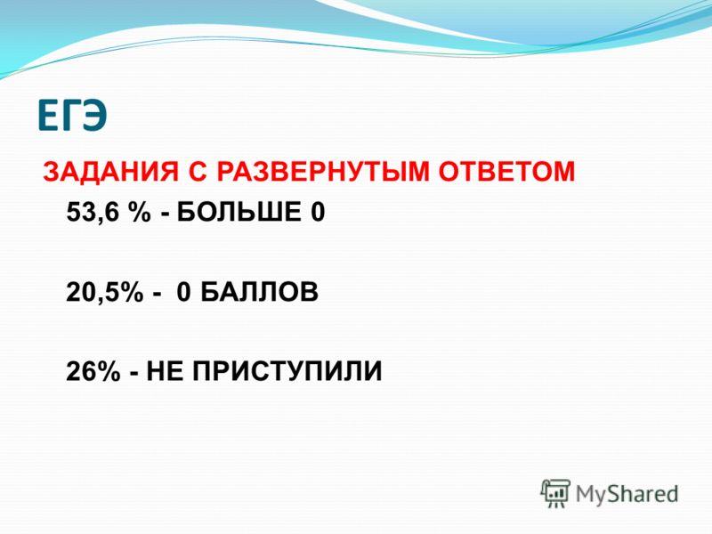 ЕГЭ ЗАДАНИЯ С РАЗВЕРНУТЫМ ОТВЕТОМ 53,6 % - БОЛЬШЕ 0 20,5% - 0 БАЛЛОВ 26% - НЕ ПРИСТУПИЛИ