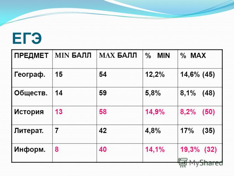 ЕГЭ ПРЕДМЕТ MIN БАЛЛ MAX БАЛЛ % MIN% MAX Географ.155412,2%14,6% (45) Обществ.14595,8%8,1% (48) История135814,9%8,2% (50) Литерат.7424,8%17% (35) Информ.84014,1%19,3% (32)