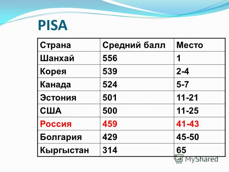PISA СтранаСредний баллМесто Шанхай5561 Корея5392-4 Канада5245-7 Эстония50111-21 США50011-25 Россия45941-43 Болгария42945-50 Кыргыстан31465