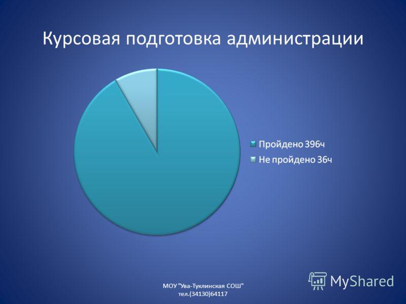 Курсовая подготовка администрации МОУ Ува-Туклинская СОШ тел.(34130)64117