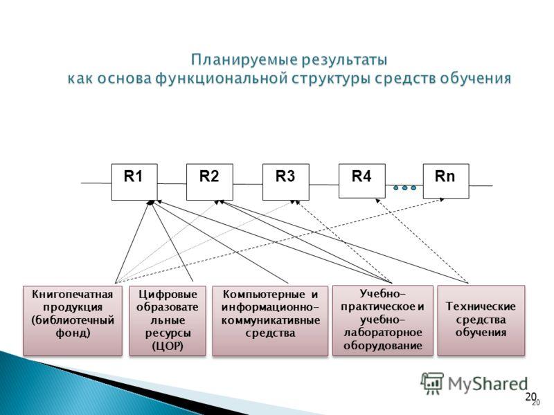 20 Планируемые результаты как основа функциональной структуры средств обучения R1R1R2R2R3R3Rn Книгопечатная продукция (библиотечный фонд) Компьютерные и информационно- коммуникативные средства Цифровые образовате льные ресурсы (ЦОР) Учебно- практичес