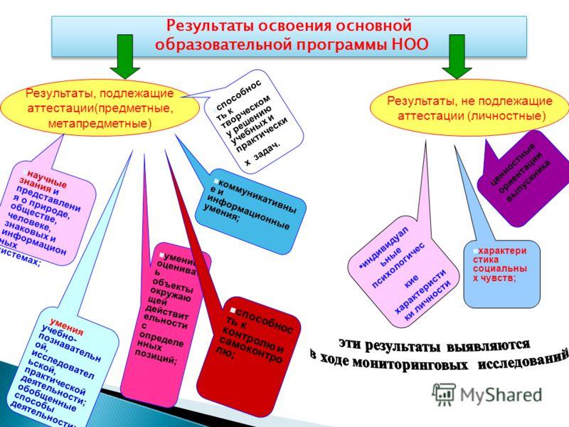 Результаты освоения основной образовательной программы НОО Результаты освоения основной образовательной программы НОО Результаты, подлежащие аттестации(предметные, метапредметные) Результаты, не подлежащие аттестации (личностные) научные знания и пре