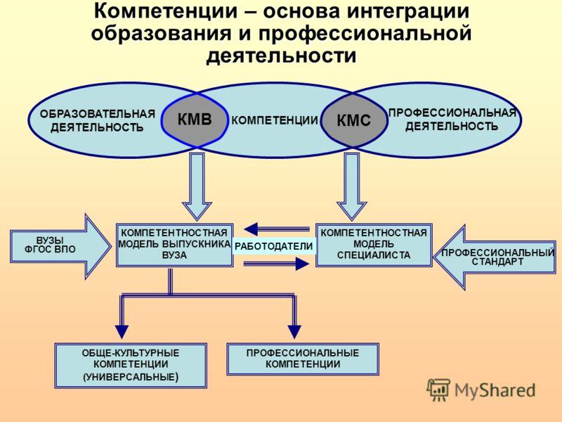 Компетенции – основа интеграции образования и профессиональной деятельности КОМПЕТЕНЦИИ ПРОФЕССИОНАЛЬНАЯ ДЕЯТЕЛЬНОСТЬ ОБРАЗОВАТЕЛЬНАЯ ДЕЯТЕЛЬНОСТЬ КМВ КМС КОМПЕТЕНТНОСТНАЯ МОДЕЛЬ ВЫПУСКНИКА ВУЗА КОМПЕТЕНТНОСТНАЯ МОДЕЛЬ СПЕЦИАЛИСТА ОБЩЕ-КУЛЬТУРНЫЕ КОМ