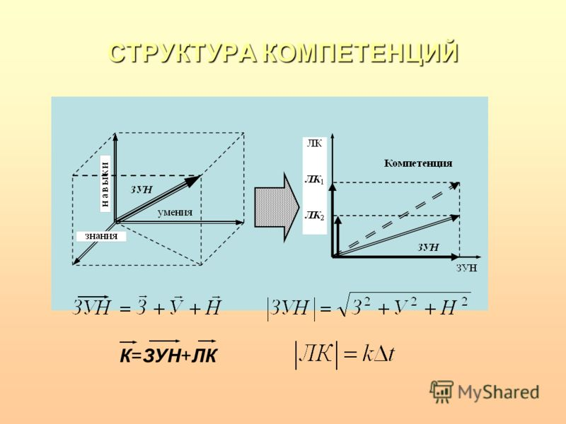 СТРУКТУРА КОМПЕТЕНЦИЙ К=ЗУН+ЛК