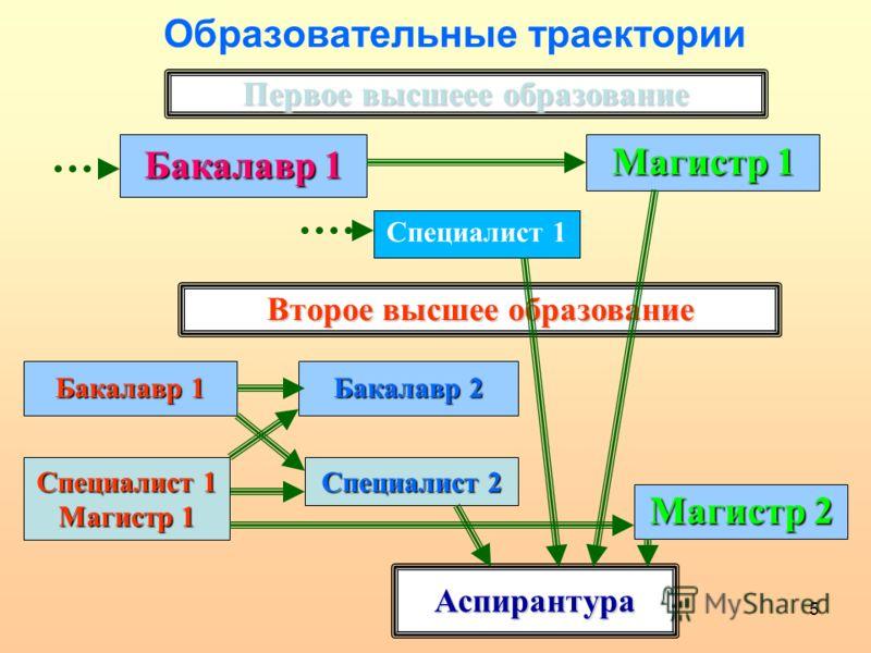 5 Образовательные траектории Первое высшеее образование Бакалавр 1 Магистр 1 Второе высшее образование Бакалавр 1 Магистр 2 Бакалавр 2 Аспирантура Специалист 1 Специалист 2 Специалист 1 Магистр 1