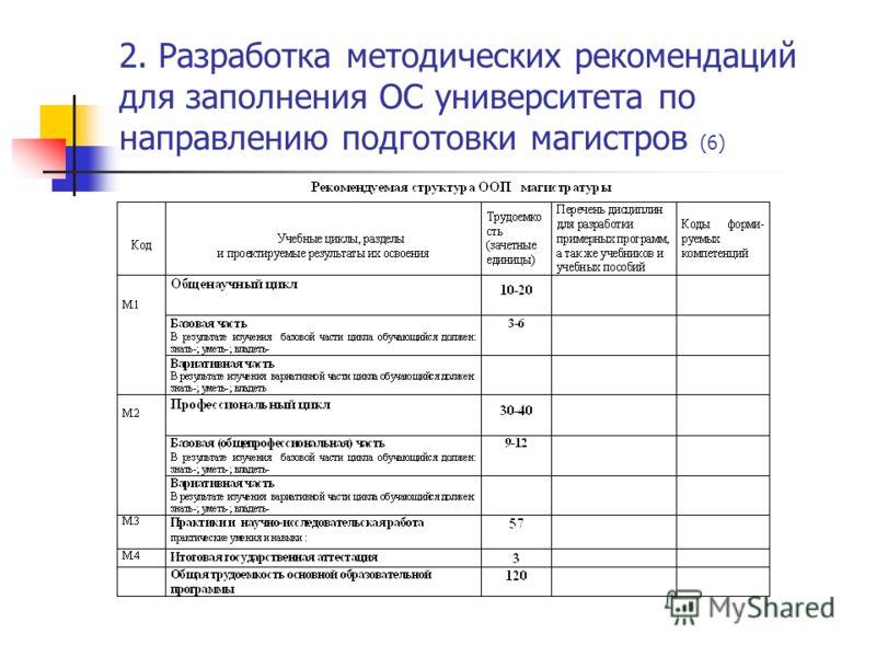 2. Разработка методических рекомендаций для заполнения ОС университета по направлению подготовки магистров (6)