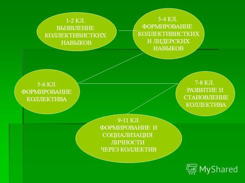 1-2 КЛ. ВЫЯВЛЕНИЕ КОЛЛЕКТИВИСТКИХ НАВЫКОВ 3-4 КЛ. ФОРМИРОВАНИЕ КОЛЛЕКТИВИСТКИХ И ЛИДЕРСКИХ НАВЫКОВ 5-6 КЛ. ФОРМИРОВАНИЕ КОЛЛЕКТИВА 7-8 КЛ. РАЗВИТИЕ И СТАНОВЛЕНИЕ КОЛЛЕКТИВА 9-11 КЛ. ФОРМИРОВАНИЕ И СОЦИАЛИЗАЦИЯ ЛИЧНОСТИ ЧЕРЕЗ КОЛЛЕКТИВ