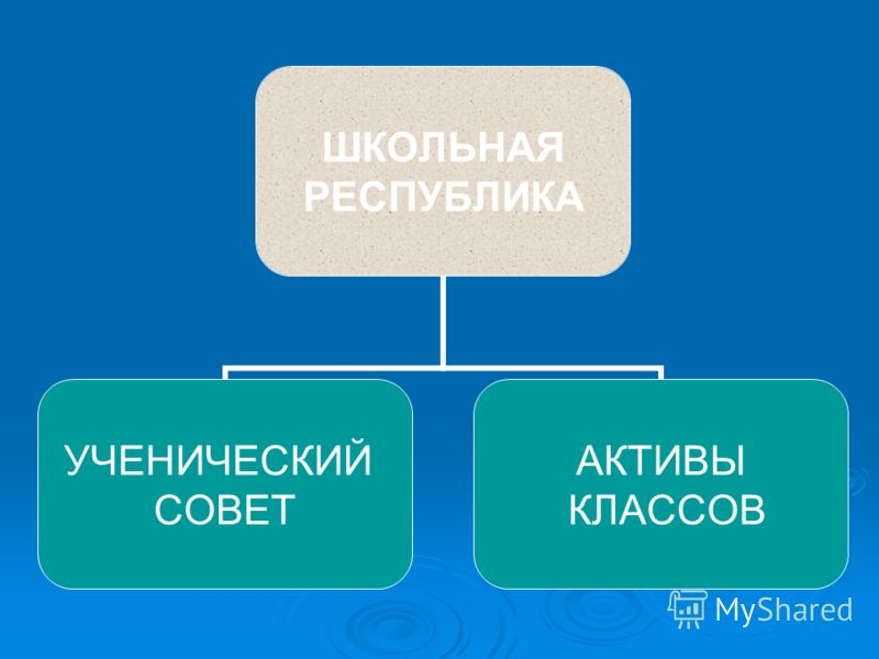 ШКОЛЬНАЯ РЕСПУБЛИКА УЧЕНИЧЕСКИЙ СОВЕТ АКТИВЫ КЛАССОВ