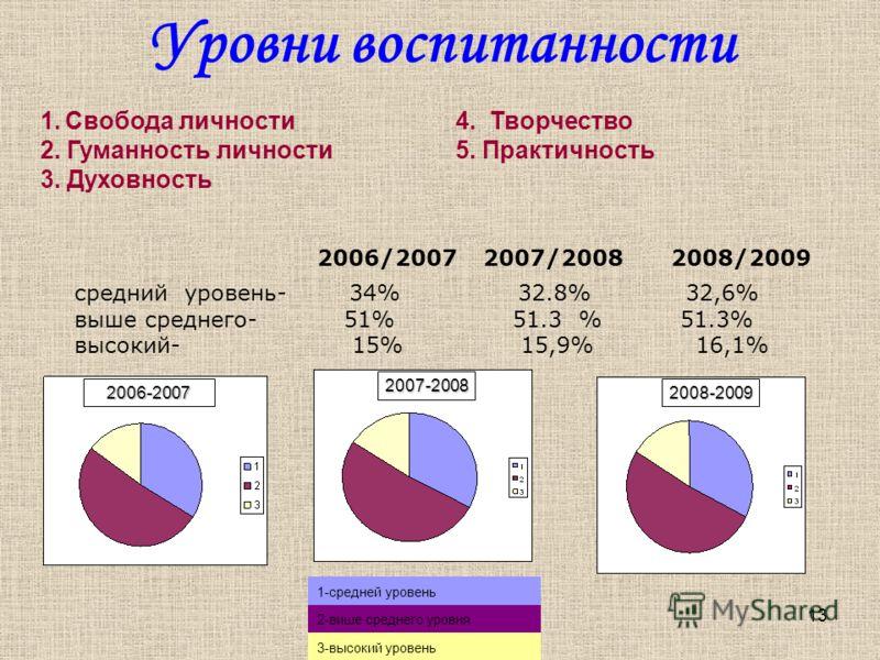 13 Уровни воспитанности 2006/2007 2007/20082008/2009 2006-2007 2007-2008 2008-2009 средний уровень- 34% 32.8% 32,6% выше среднего- 51% 51.3 % 51.3% высокий- 15% 15,9% 16,1% 1-средней уровень 2-више среднего уровня 3-высокий уровень 1. Свобода личност