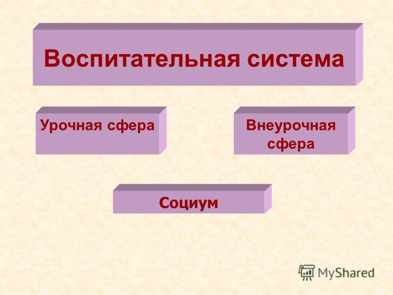 Воспитательная система Урочная сфераВнеурочная сфера Социум
