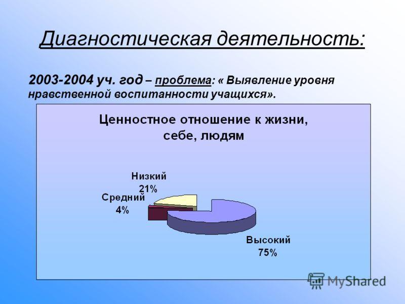 Диагностическая деятельность: 2003-2004 уч. год – проблема: « Выявление уровня нравственной воспитанности учащихся».