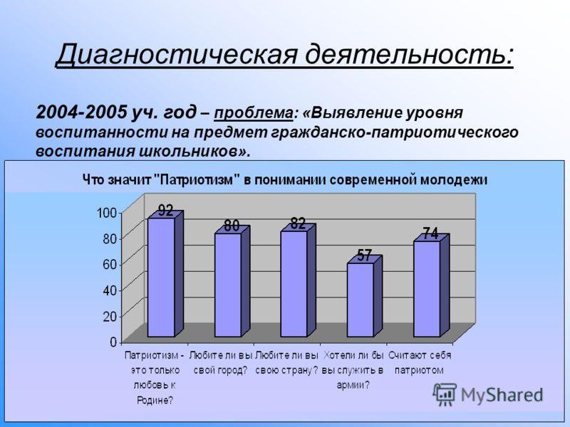 Диагностическая деятельность: 2004-2005 уч. год – проблема: «Выявление уровня воспитанности на предмет гражданско-патриотического воспитания школьников».