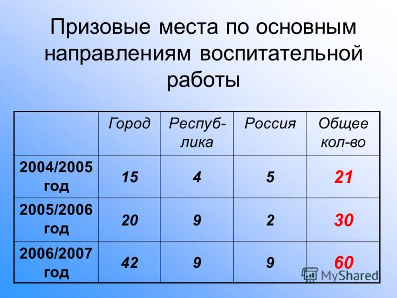 Призовые места по основным направлениям воспитательной работы ГородРеспуб- лика РоссияОбщее кол-во 2004/2005 год 1545 21 2005/2006 год 2092 30 2006/2007 год 4299 60