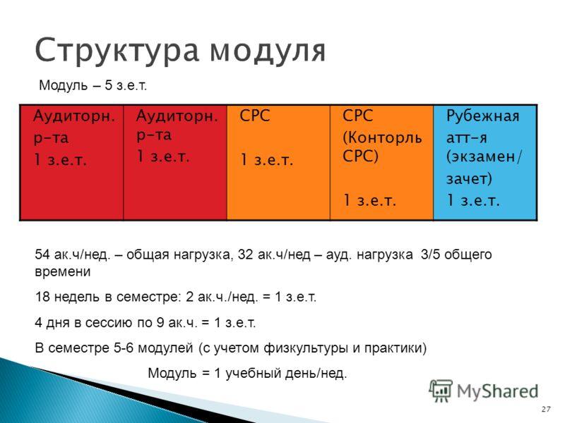 27 Аудиторн. р-та 1 з.е.т. Аудиторн. р-та 1 з.е.т. СРС 1 з.е.т. СРС (Конторль СРС) 1 з.е.т. Рубежная атт-я (экзамен/ зачет) 1 з.е.т. 54 ак.ч/нед. – общая нагрузка, 32 ак.ч/нед – ауд. нагрузка 3/5 общего времени 18 недель в семестре: 2 ак.ч./нед. = 1