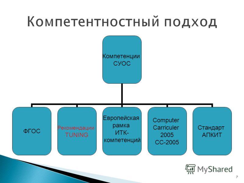 7 Компетенции СУОС ФГОС Рекомендации TUNING Европейская рамка ИТК- компетенций Computer Carriculer 2005 CC-2005 Стандарт АПКИТ