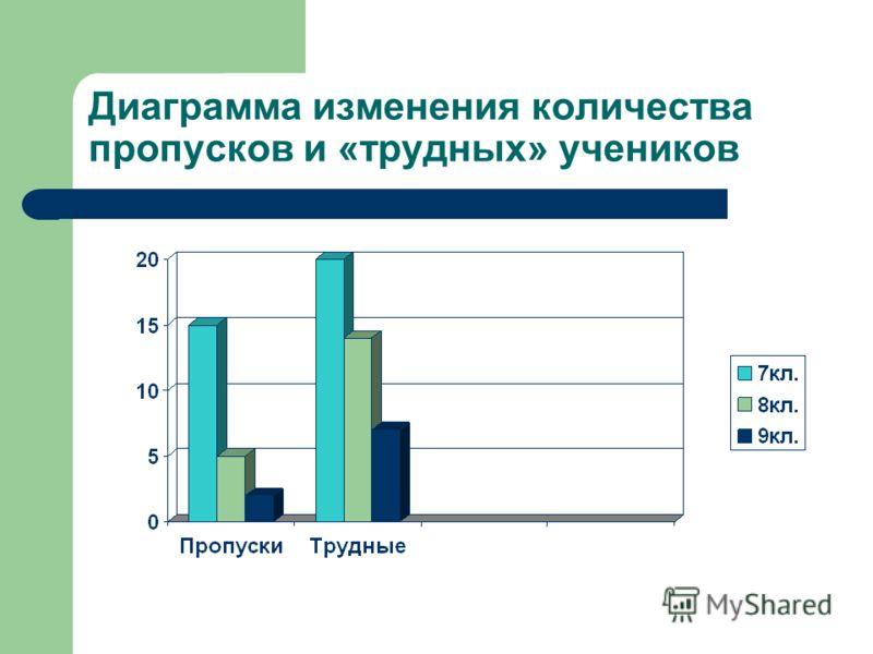 Диаграмма изменения количества пропусков и «трудных» учеников