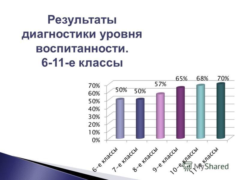 Результаты диагностики уровня воспитанности. 6-11-е классы