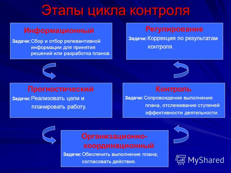 Этапы цикла контроля Информационный Задачи: Сбор и отбор релевантивной информации для принятия решений или разработка планов. Организационно- координационный Задачи: Обеспечить выполнение плана; согласовать действия. Контроль Задачи: Сопровождение вы