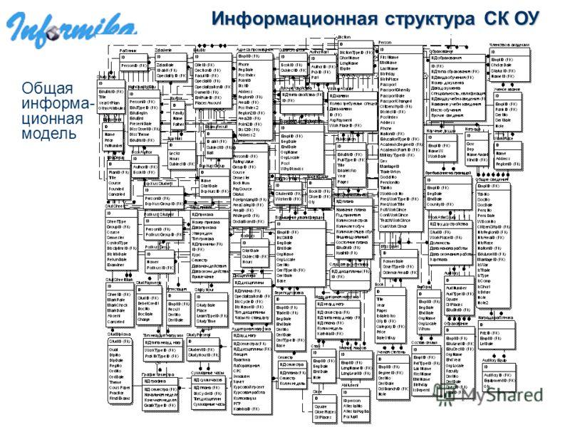 Информационная структура СК ОУ Общая информа- ционная модель