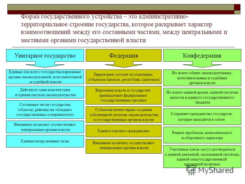 Форма государственного устройства – это административно- территориальное строение государства, которое раскрывает характер взаимоотношений между его составными частями, между центральными и местными органами государственной власти Унитарное государст
